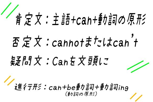 canの使い方